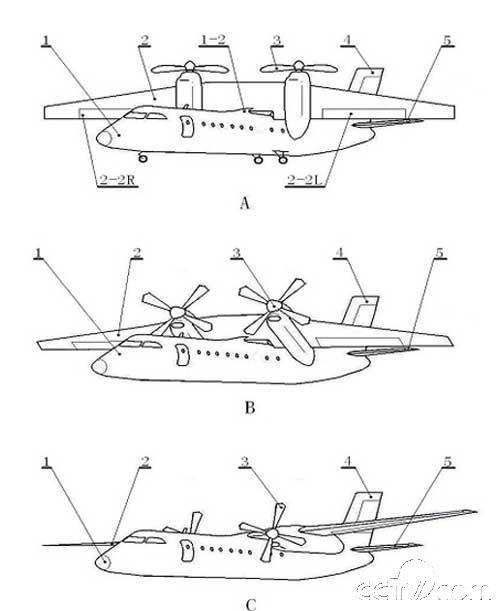 2,气动力布局特点:如附图《倾斜旋翼飞机与倾斜翼飞机气动力布局对